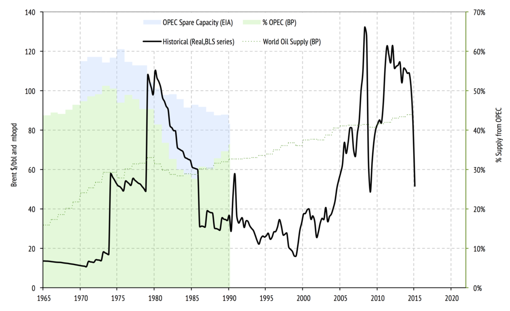Oil prices since 1965, in 2015 dollars with both total world oil supply and OPEC market share and spare capacity up until 1990 shown in the background.