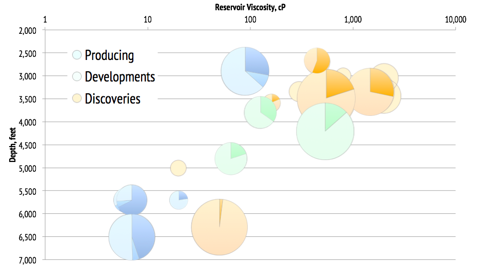 Area of bubble is proportional to oil in place. Data from a variety of public sources. Not a complete inventory of all UKCS heavy oilfields