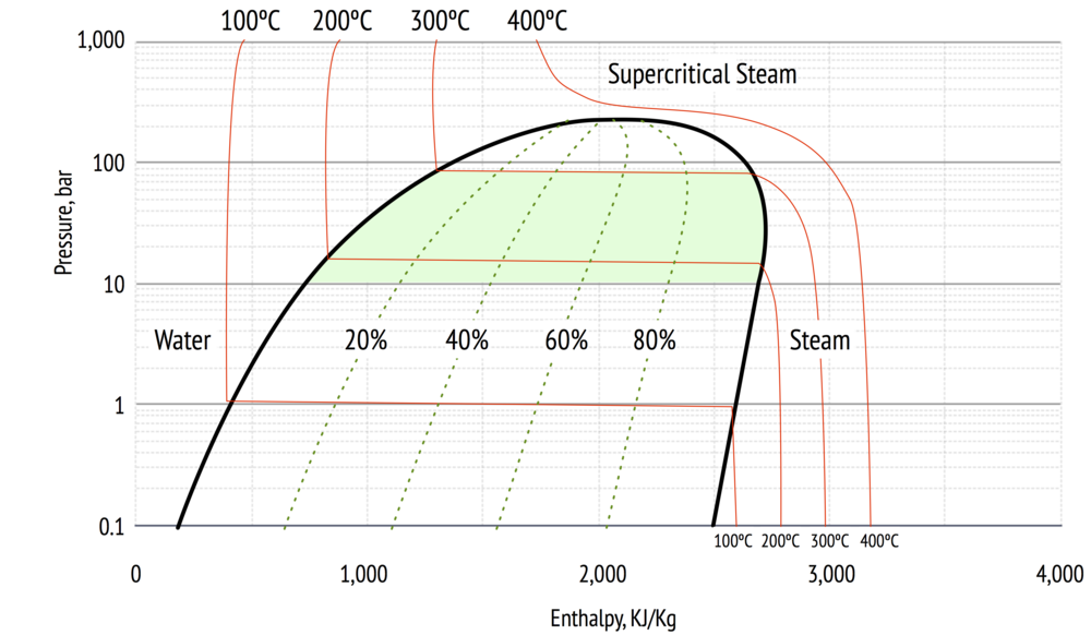 Pressure vs Enthalpy for water, showing phase, steam quality and temperatures as isotherms