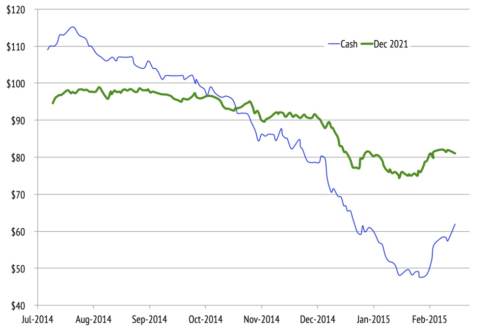Cash Brent contract and December 2021 contract from July 2014 to February2105