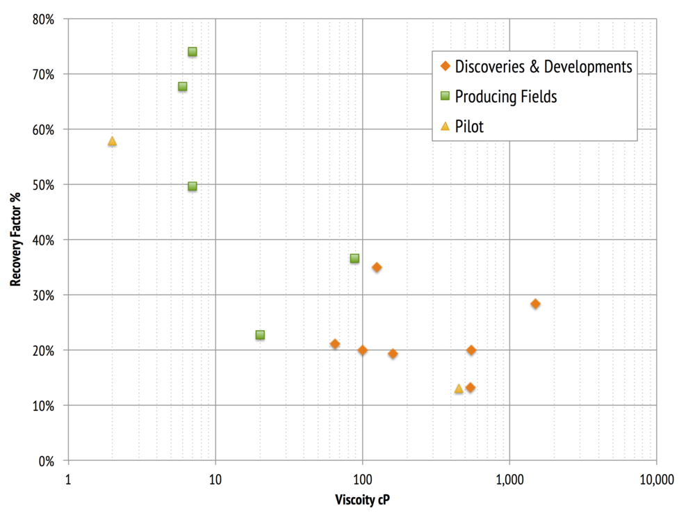 Projected recovery factor vs. viscosity for a range of UKCS heavy oilfield developments.