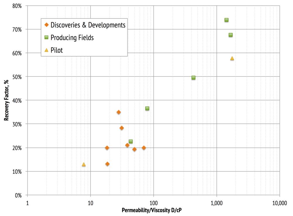 Projected recovery factor vs. permeability/viscosity for a range of UKCS heavy oilfield developments.