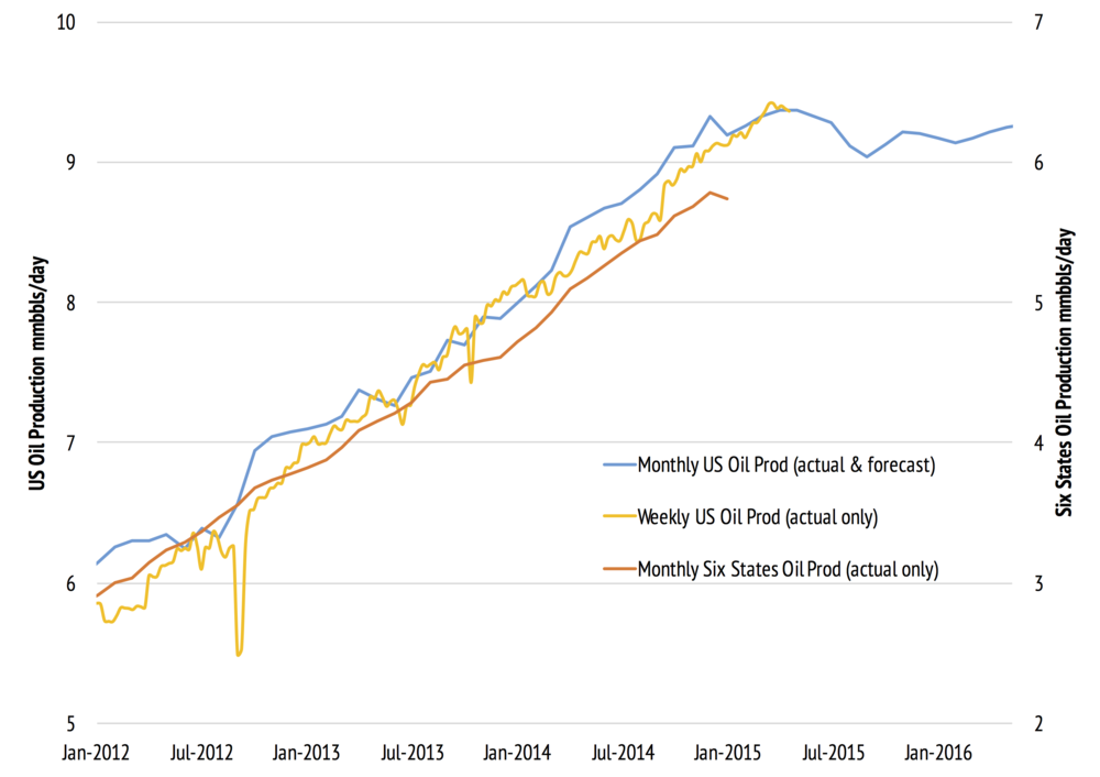 Total US (left hand axis) and Six States (right hand axis) Oil production, all data EIA