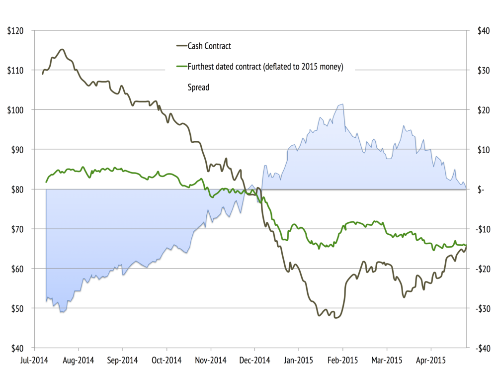 Data from Commodity Charts; Cash contract for Brent and thefurthest dated Brent contract deflated back to 2015 at 2% per annum, blue shaded area is the spread between cash and deflated future price.