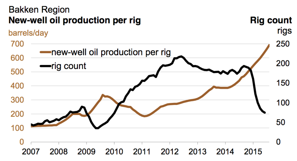 Bakken, Rig Count and New-well oil production per rig; Source EIA