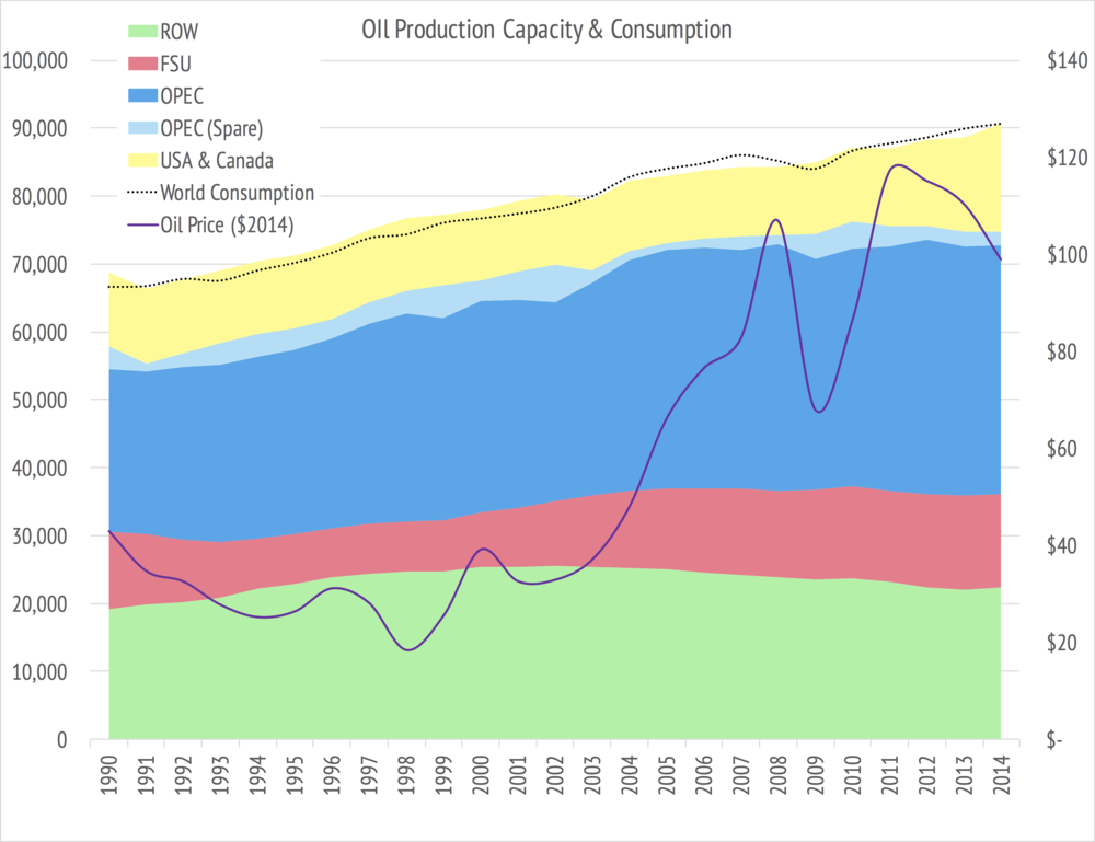 Data BP Statistical Review of World Energy & EIA