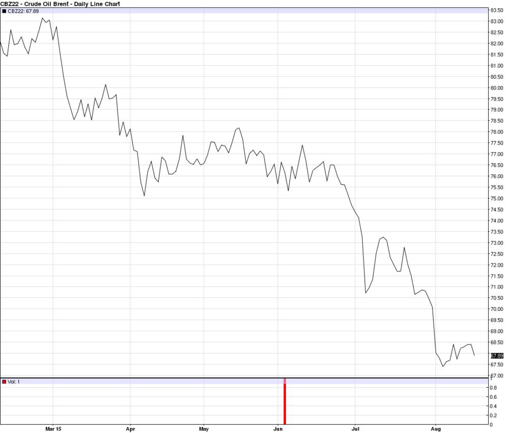 Commodity Charts.com