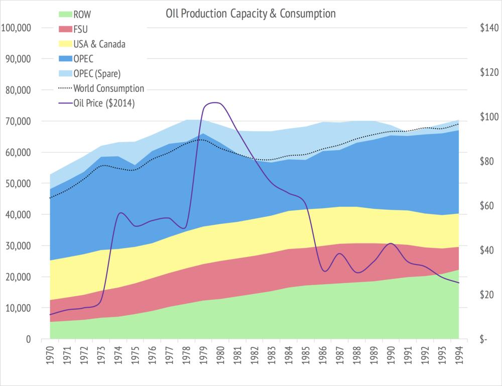 Oil price, production & consumption data BP; OPEC spare capacity EIA