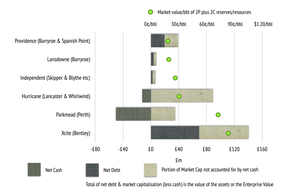 Green dots are Enterprise Value divided by 2P + 2C resources, bars to the right of the centre line represent the Enterprise Value split into value of shares and the value of the net debt position, net cash is represented by the bars to the left of the centre line.