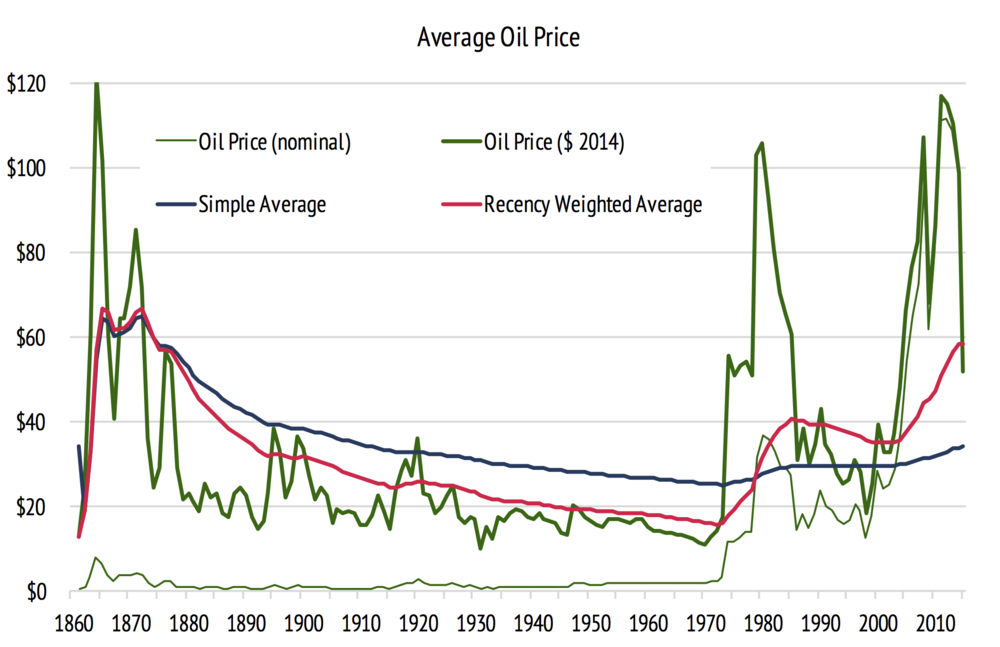 Data from 1861-2015 BP statistical review of world energy, 2015 EIA