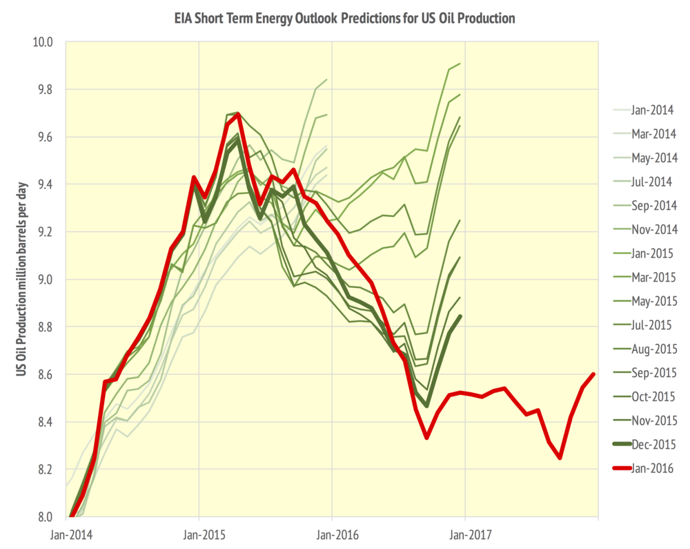 EIA Short Term Energy Outlook