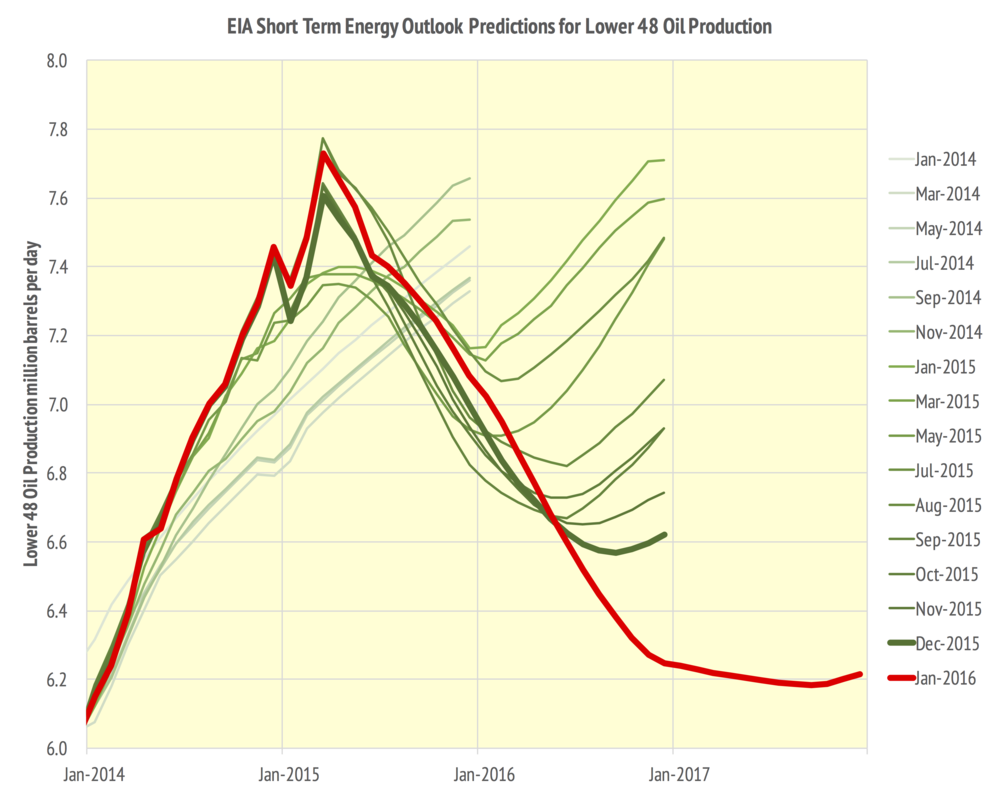 EIA Lower 48 Oil Production, excludes Alaska and the Federal Gulf of Mexico