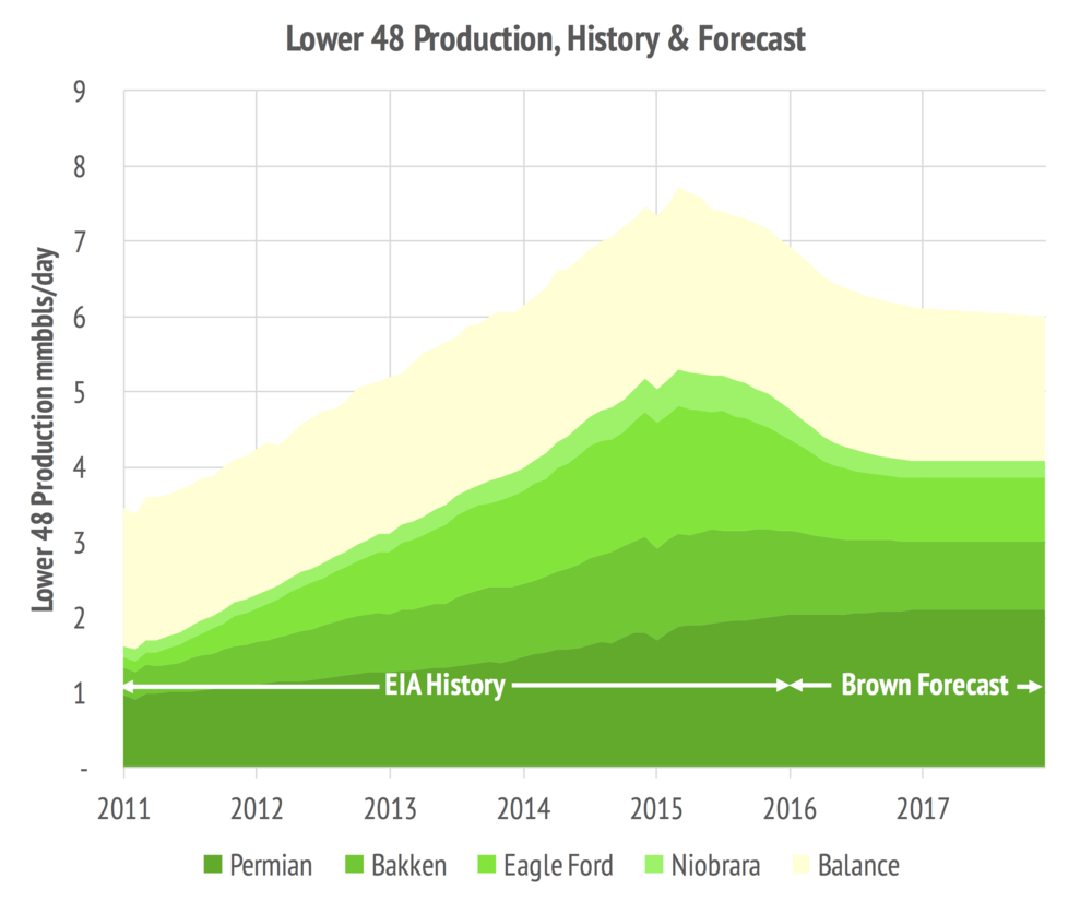 L48 Production Forecast.png