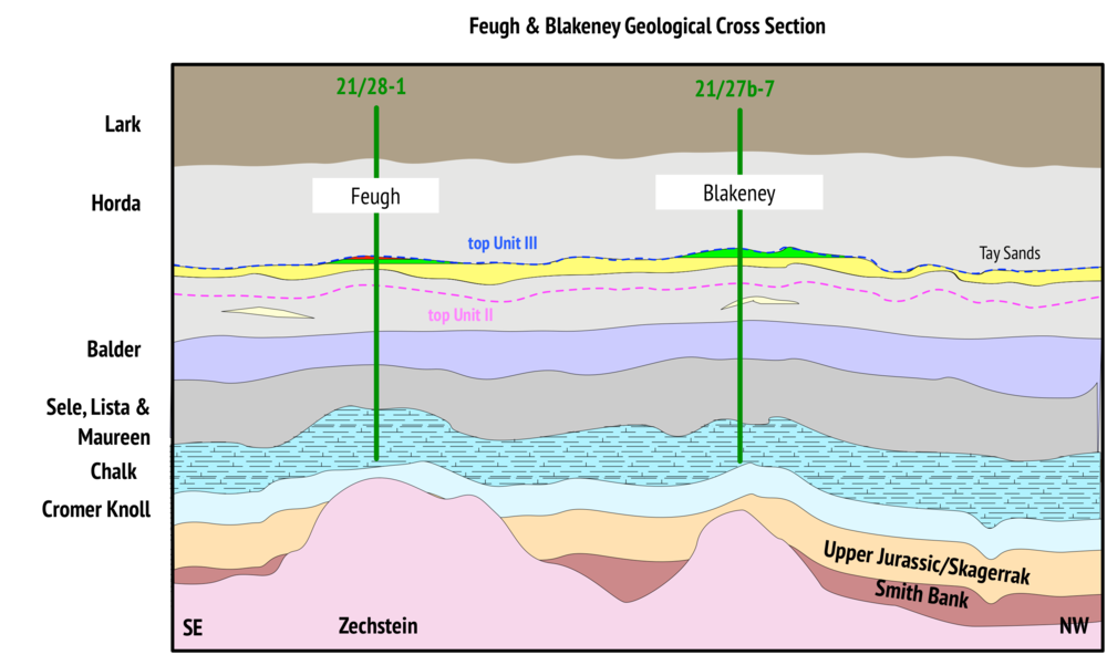 Geological cross section across the Blakeney & Feugh fields