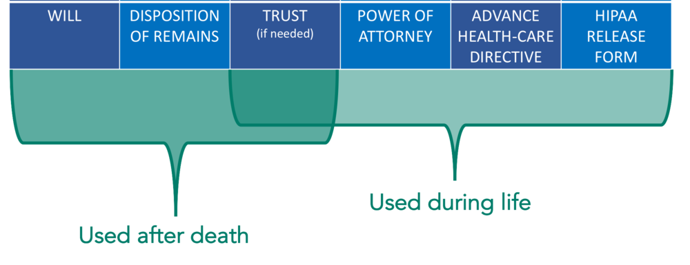 Basic Estate Planning Documents - will trust power of attorney graphic.png