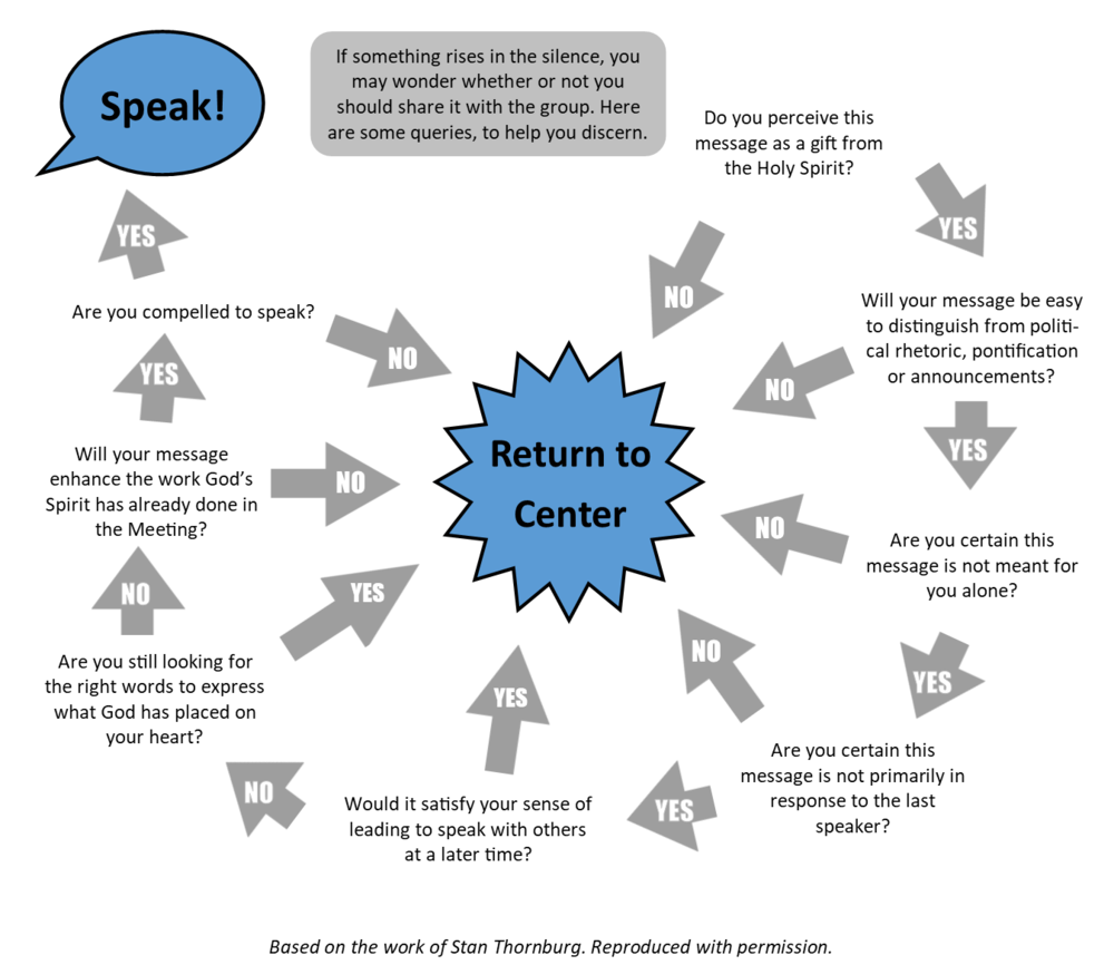 speaking in silence chart.png