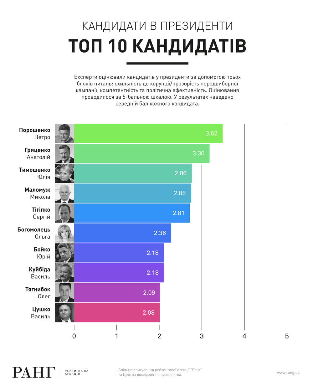 Rang TOP 10-01.png