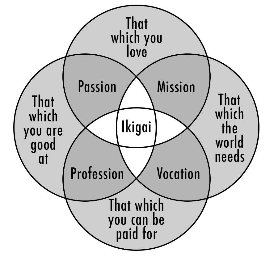 ikigai illustration