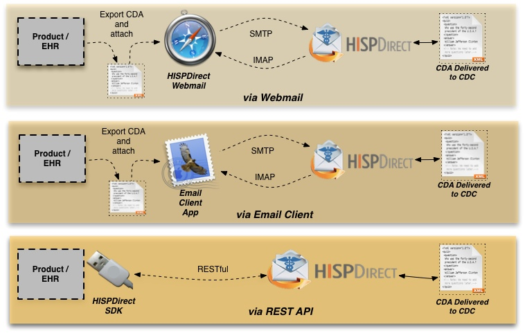 NHSN Integration Overview.jpg