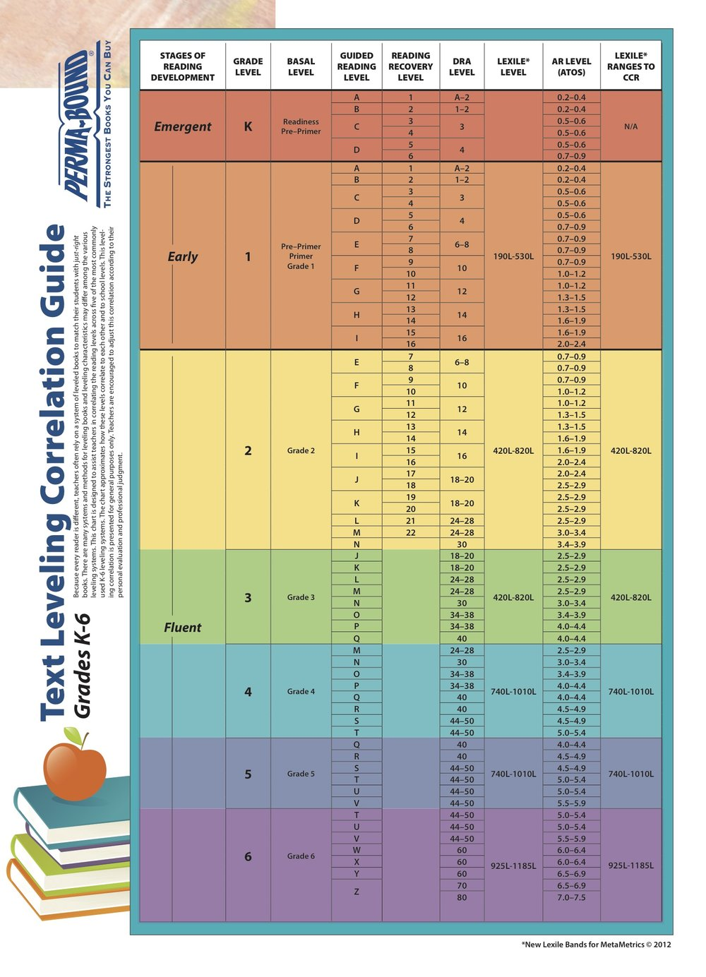 Guided Reading Level Correlation Chart