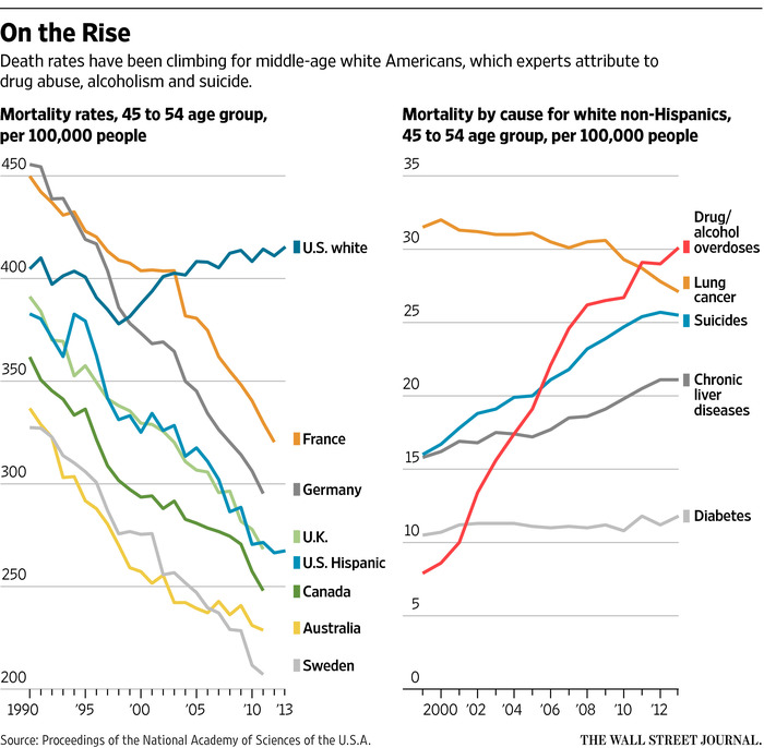 Figure 1: Mortality by cause for whites 45-54, 2000-2012, WSJ