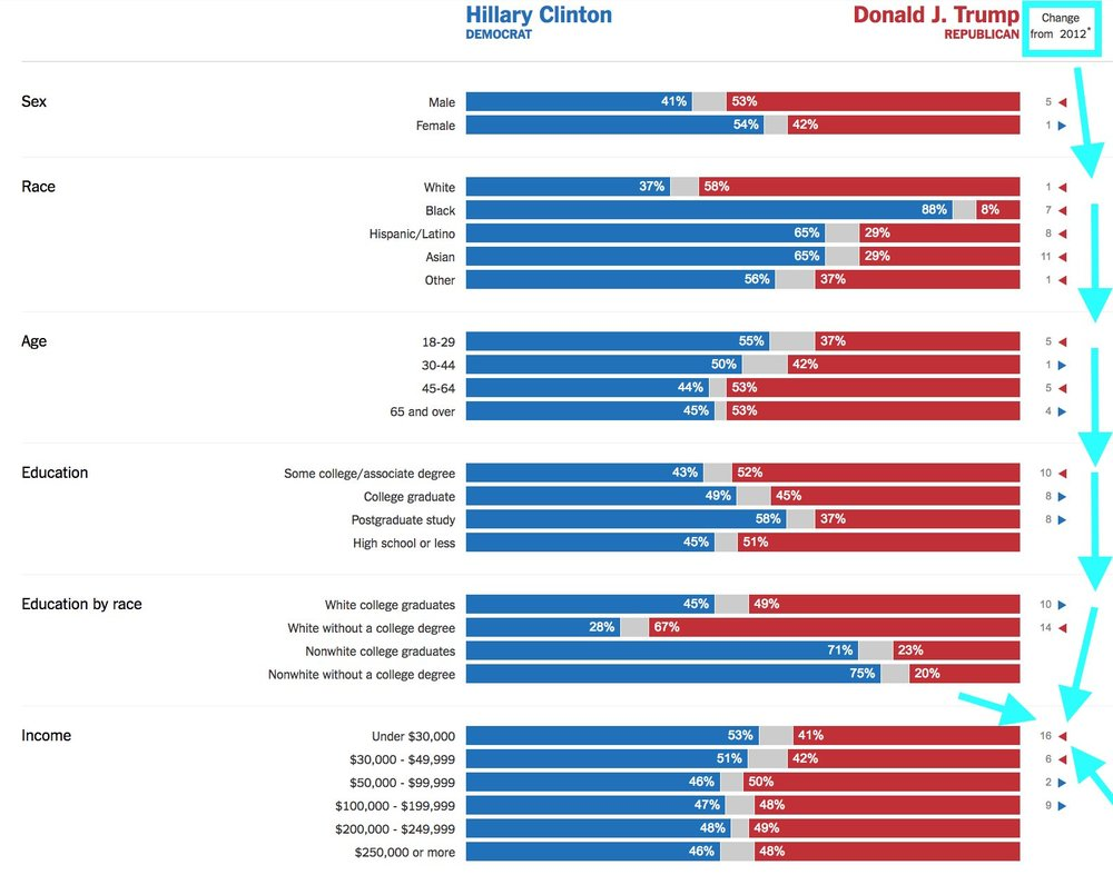 Fig 2. 2016 Electoral Exit Polling Demographic Breakdown, NYT