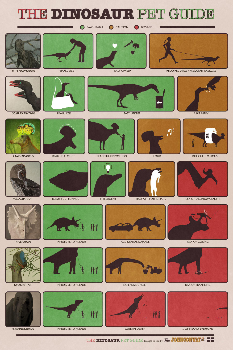 """nevver: The Dinosaur Pet Guide (larger) This is just so awesome to imagine. Seriously. """"Wassup? Oh me? Just out walking my Triceratops."""" I'd carry a shovel and a leaf bag for the poop. And I'd walk through the hood like a G. Pitbull, what?And if it's a boy, I'd name him Adam. A girl, Eve. Man…I'm really procrastinating right now. Sheesh."""