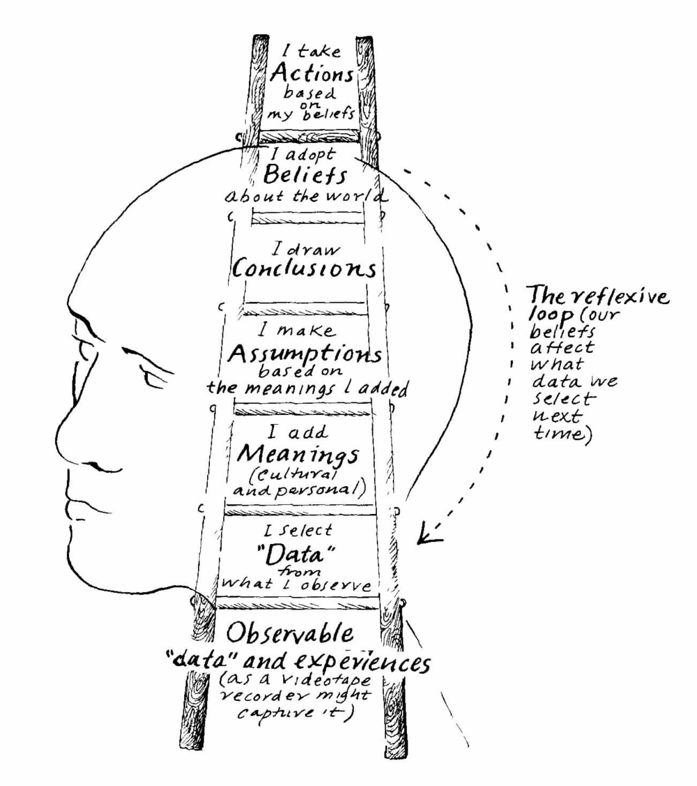 argyris-ladder-of-influence_orig.png