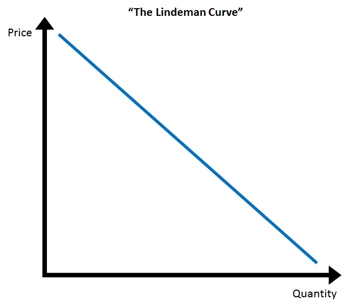 Lindeman's theoretical relationship between price and quantity is expected to win the student a Nobel Prize.