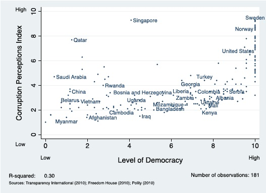 Graph shows relationship between democracy and corruption.