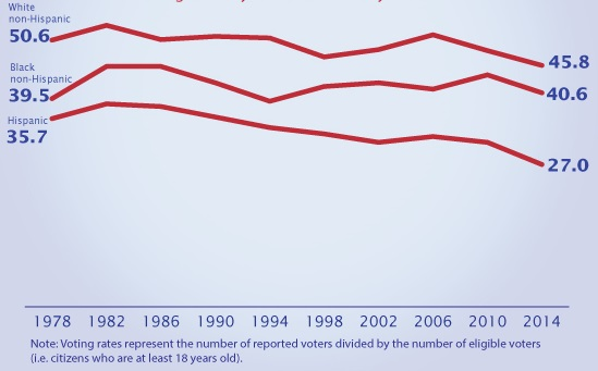 Declining Congressional elections turnout rates. Source: U.S. Census Bureau