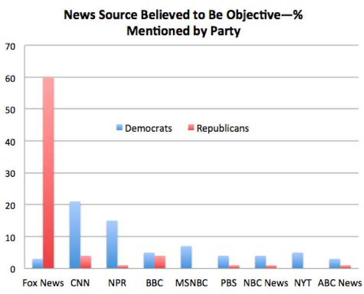 Source:    https://knightfoundation.org/reports/american-views-trust-media-and-democracy