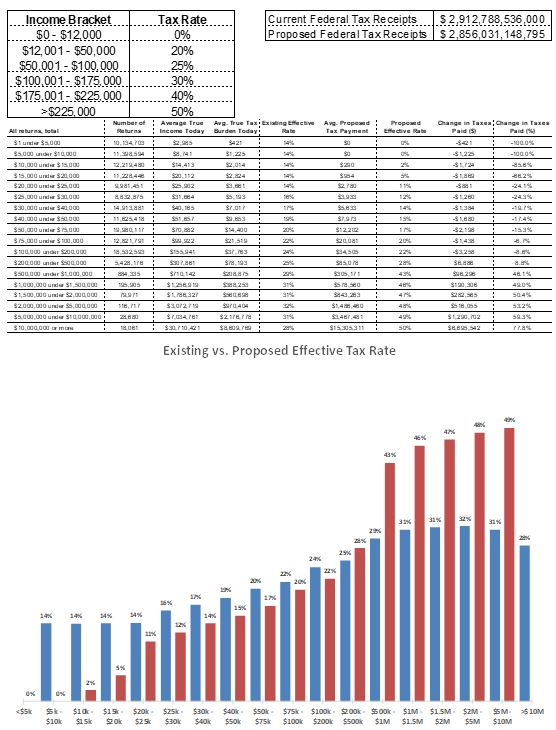 A breakdown of rates, changes in payout, and changes in effective tax rates by income bracket under the proposed plan.