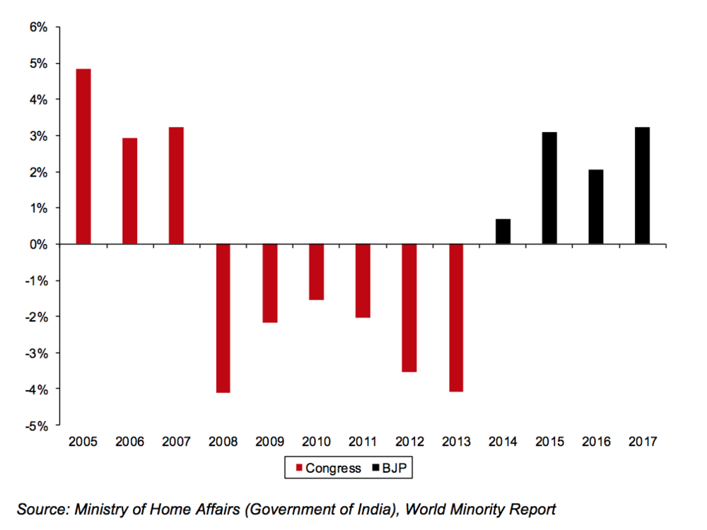 Figure 1: India's real GDP growth (2005–17) [ Note: Calculated as (1+Nominal GDP growth%)/(1+CPI Inflation%) – 1