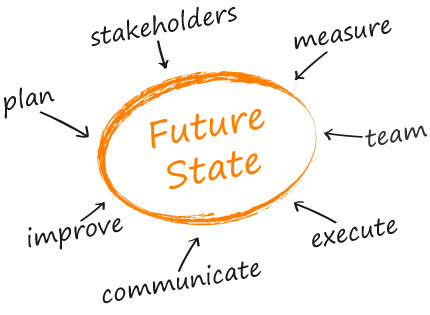 """""""Preparing stakeholders for the change to the future state"""""""