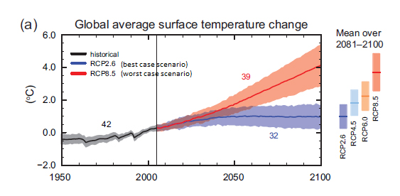 Figure SPM.7a Multi-model simulated time series from 1950 to 2100 for change in global annual mean surface temperature relative to 1986–2005, adapted from IPCC, 2013: Summary for Policymakers. In: Climate Change 2013: The Physical Science Basis. Contribution of Working Group I to the Fifth Assessment Report of the Intergovernmental Panel on Climate Change [Stocker, T.F., D. Qin, G.-K. Plattner, M. Tignor, S.K. Allen, J. Boschung, A. Nauels, Y. Xia, V. Bex and P.M. Midgley (eds.)]. Cambridge University Press, Cambridge, United Kingdom and New York, NY, USA.