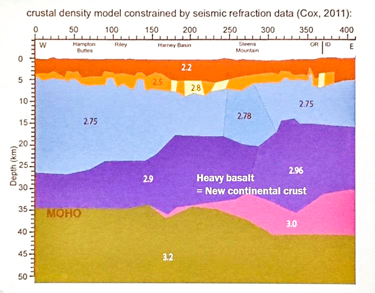 Illustration of crust model used in the lecture. Numbers shown in the crustal layers are the specific gravity found therein.