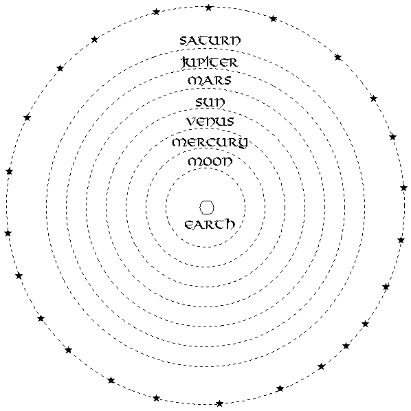 Aristotle's Earth-Centered Solar System Model (above) vs. Copernicus' Heliocentric Solar System Model (below). Illustrations from www.bluffton.edu.