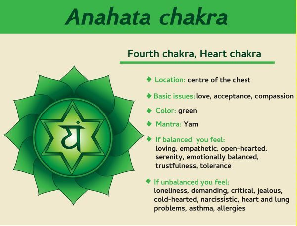 https://www.psychics4today.com/7-chakras/