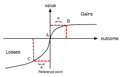 In Thaler's research he noticed that the loss function is steeper than the gain function. It decreases more quickly than the gain function increases. Thaler observed that loses hurt twice as much as gains make you feel good.