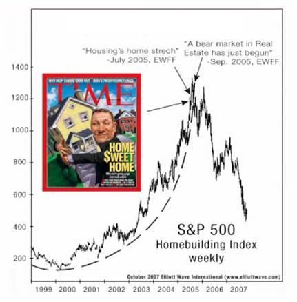 Source: Elliott Wave Financial Forecast