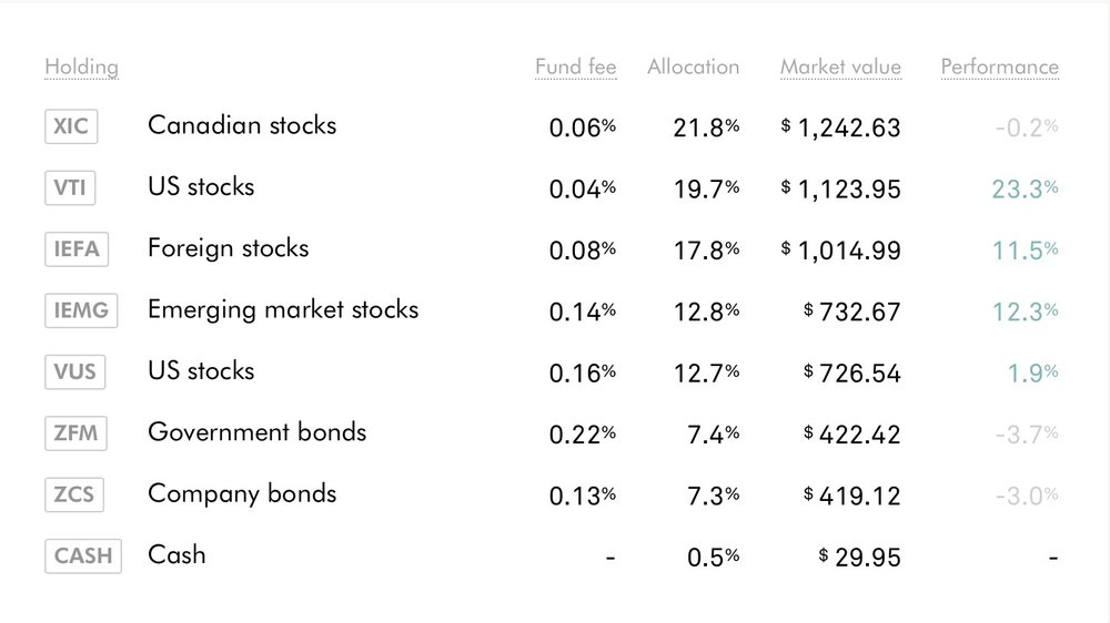 ROBO portfolio - Asset Allocation breakdown - July 3, 2017