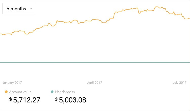 ROBO Portfolio - 6 month performance chart