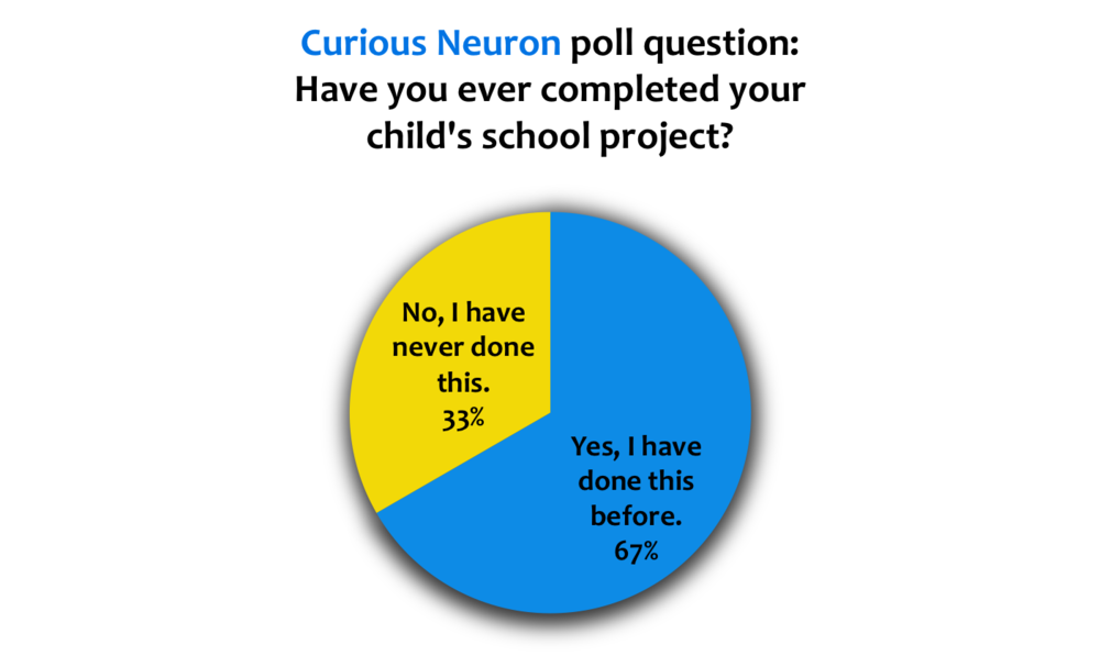 Fig. 1. Results from our poll question on social media (Facebook and Twitter).