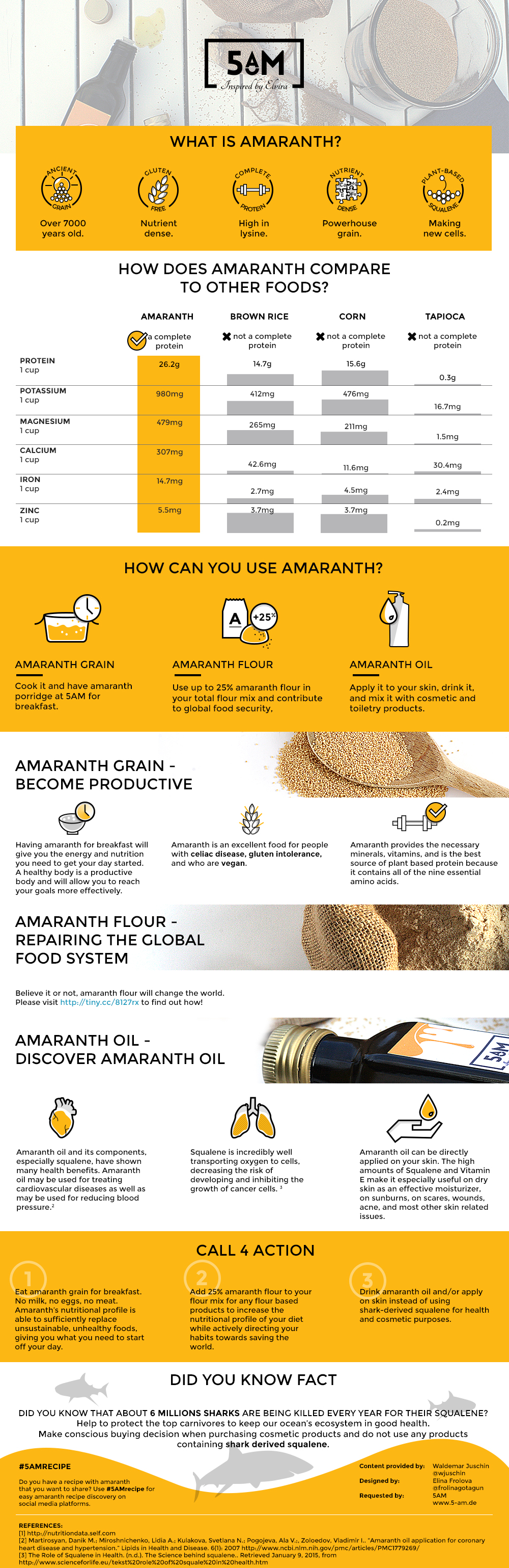5AM amaranth infographic