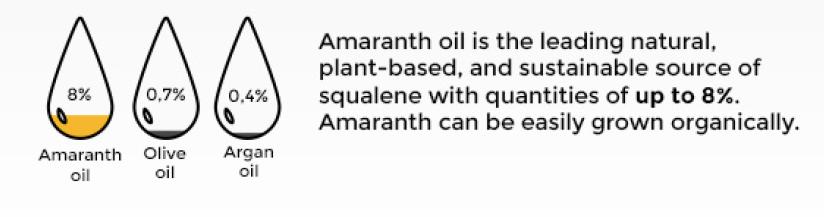 Amaranth oil squalene content