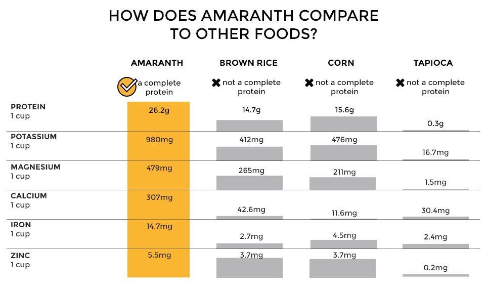 Amaranth vs. other gluten-free foods