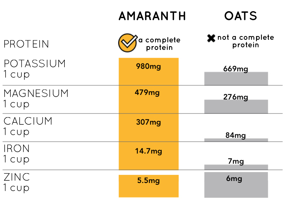 Amaranth vs Oats