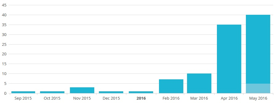 mailchimp growth