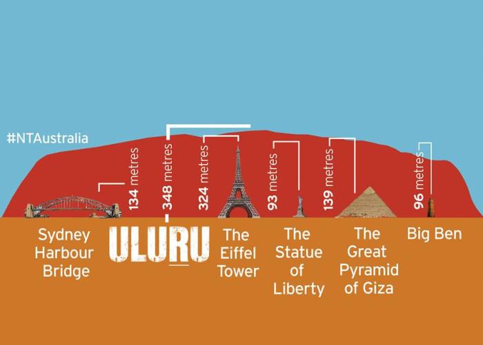 uluru-height-comparison-2.jpg